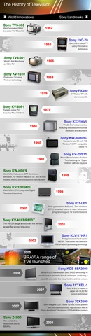 Sony History Of Television 2