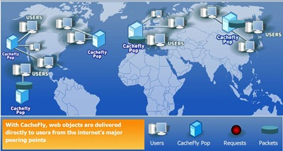content delivery network how it works