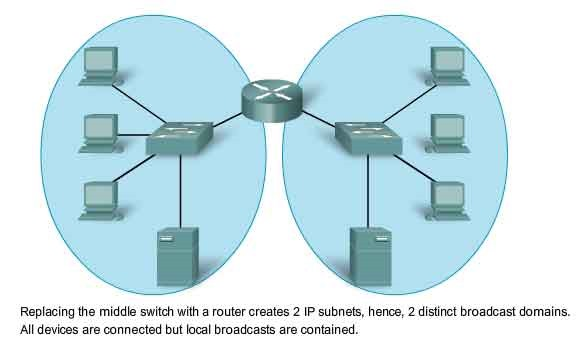 Mobile IP Networks 5